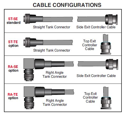 XRBD Cable Configurations